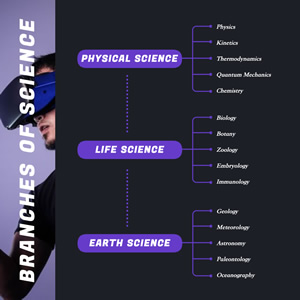 Science Concept Map Chart Design