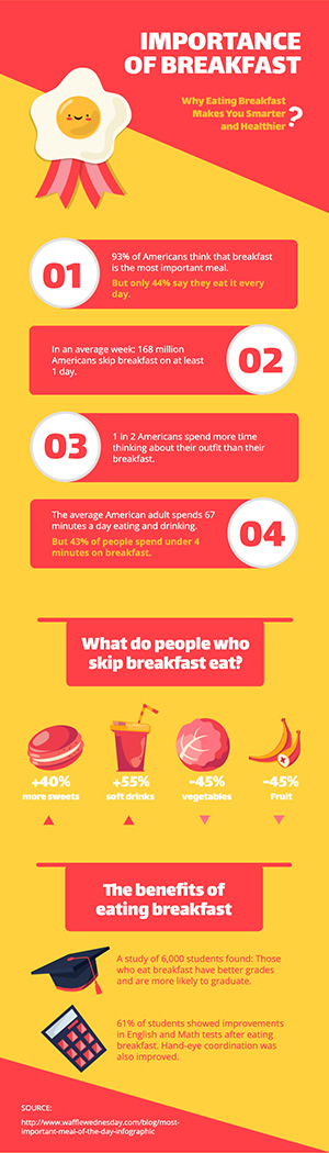 Importance Of Breakfast Infographic Design