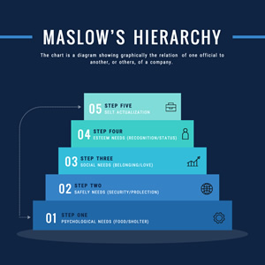 Maslow Hierarchy Pyramid Chart Design
