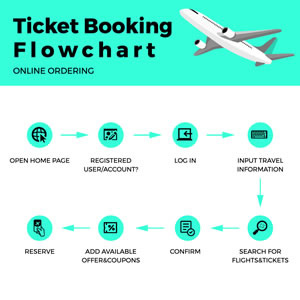 Ticket Booking Flowchart Chart Design