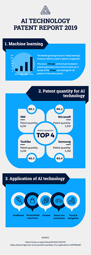 Technology Patent Report Infographic Design