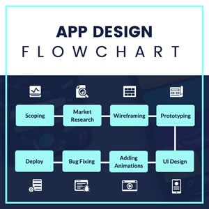 App Design Flowchart Chart Design