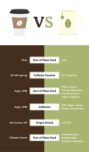 Tea Coffee Drink Comparison Infographic Design