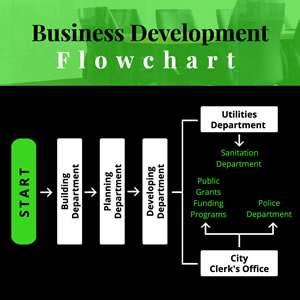 Business Development Flowchart Chart Design