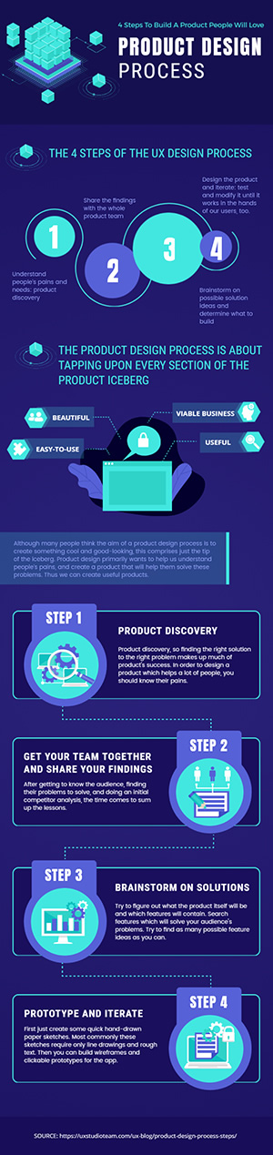Product Design Process Infographic Design
