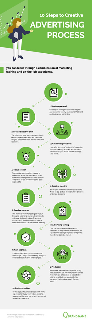 Advertising Process Infographic Design
