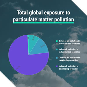 Air Pollution Proportion Pie Chart Design