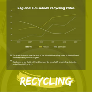 Recycling Rate Line Chart Chart Design