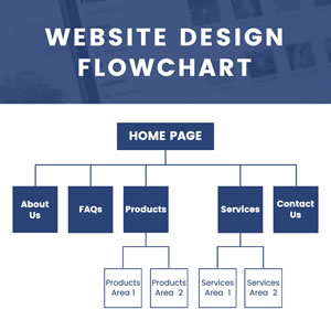 Website Design Flowchart Chart Design