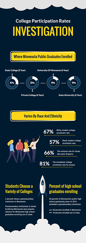 College Enrollment Investigation Infographic Design