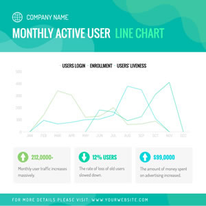 Monthly Active User Line Chart Chart Design