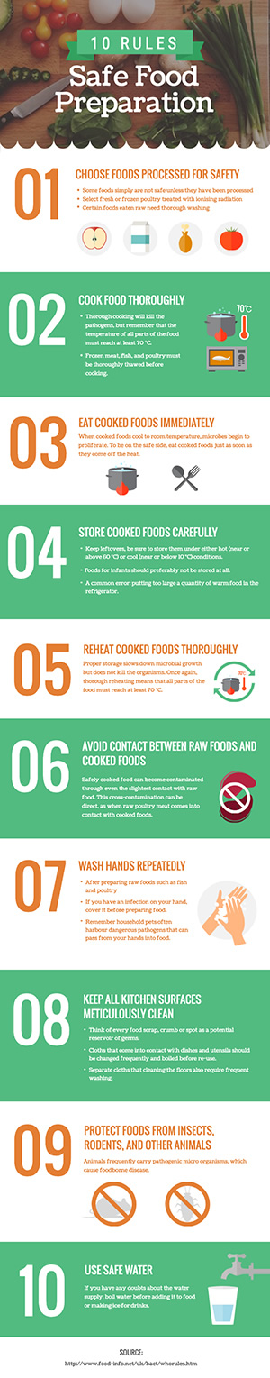Food Safety Infographic Design