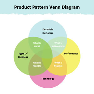 Product Pattern Venn Diagram Chart Design