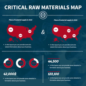 Critical Raw Materials Map Chart Design