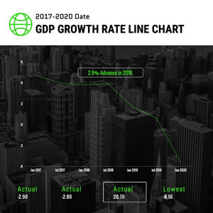 Gdp Growth Rate Line Chart Chart Design