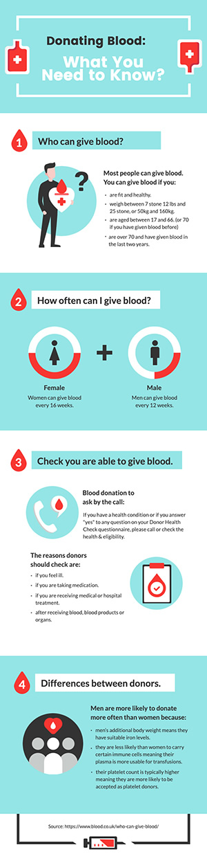 Blood Donation Infographic Design