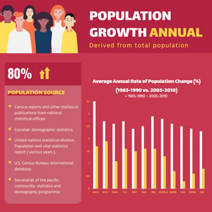 Annual Population Growth Column Chart Design
