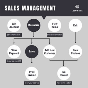 Sales Management Flowchart Chart Design