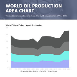 World Oil Production Area Chart Chart Design