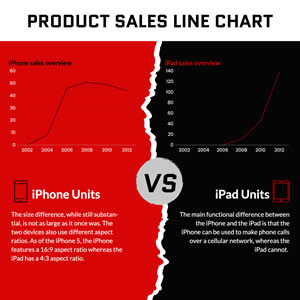 Iphone and Ipad Sales Line Chart Chart Design