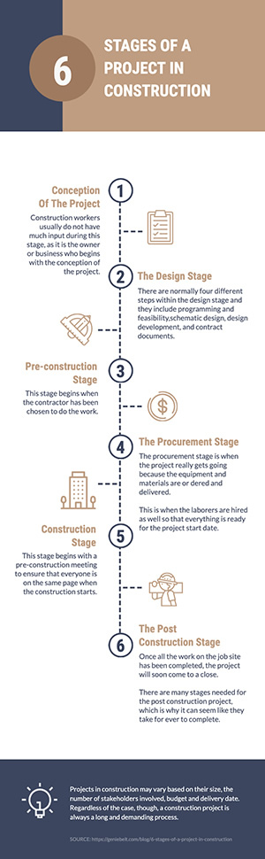 Construction Project Infographic Design