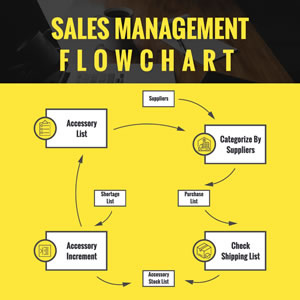 Sales Management Flowchart Yellow Chart Design