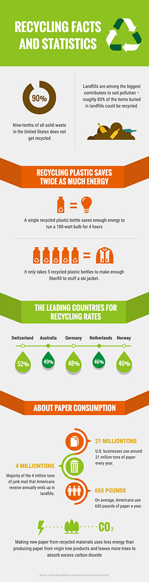 Recycling Statistics Infographic Design