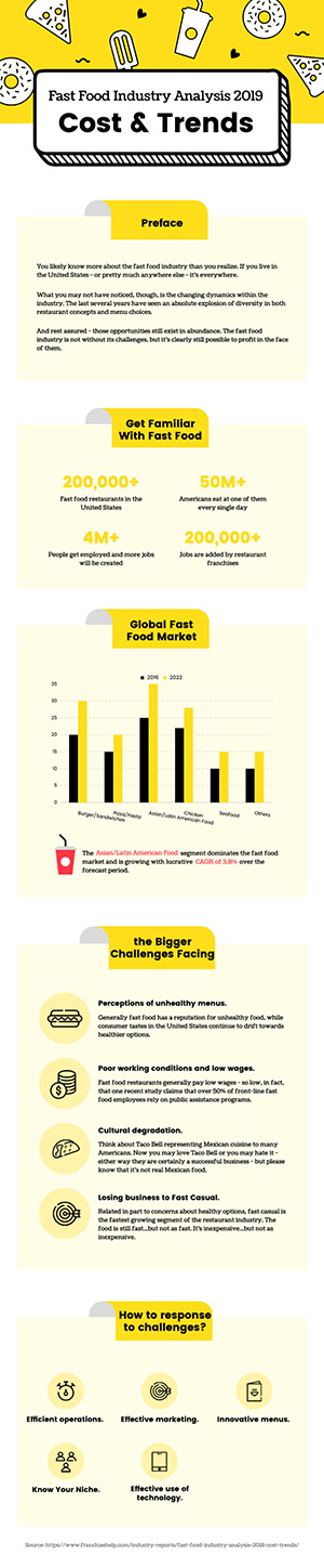 Fast Food Industry Analysis Infographic Design
