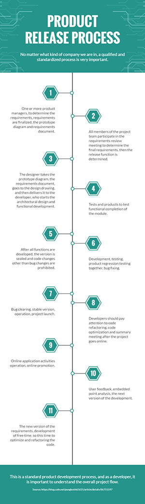 Product Release Process Infographic Design