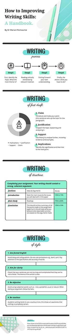 Writing Skills Infographic Design