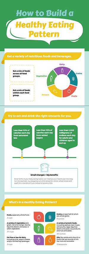 Healthy Food Eating Pattern Infographic Design