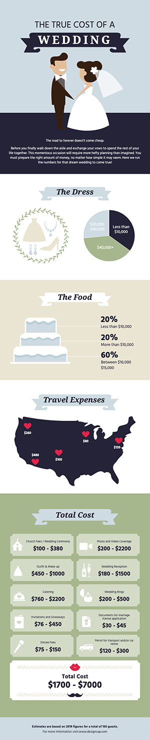 Wedding Cost Infographic Design