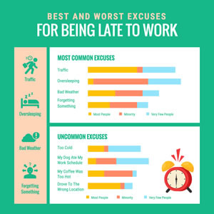 Excuses For Being Late Bar Chart Design