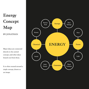 Energy Concept Map Chart Design