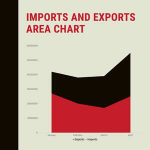 Imports and Exports Area Chart Chart Design