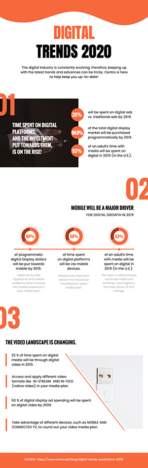 Digital Trends Analysis Infographic Design