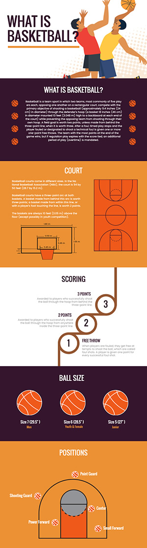 Basketball Introduction Infographic Design