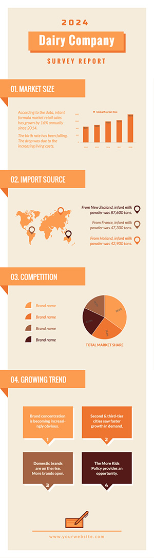 Dairy Company Survey Report Infographic Design
