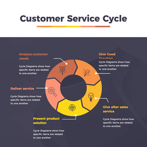 Customer Service Cycle Diagram Chart Design